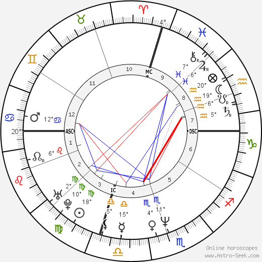 Paulo Portas birth chart, biography, wikipedia 2020, 2021
