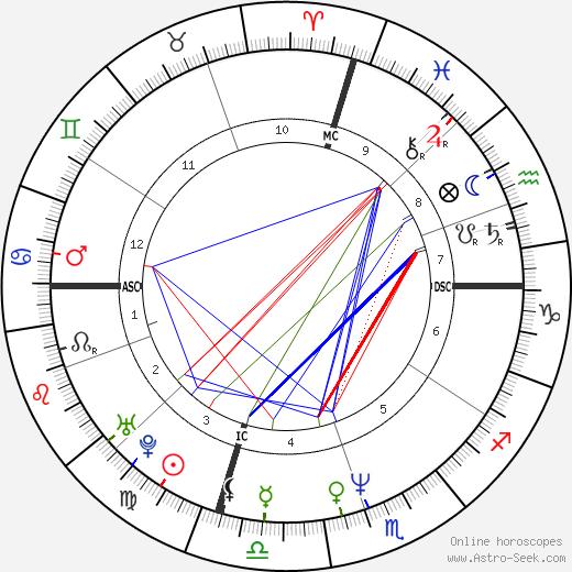 Paulo Portas birth chart, Paulo Portas astro natal horoscope, astrology