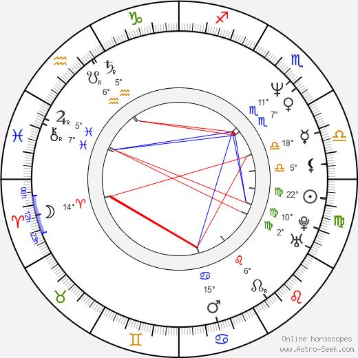 Rebecca Miller birth chart, biography, wikipedia 2019, 2020