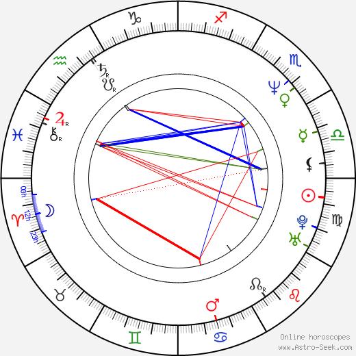 Rebecca Miller astro natal birth chart, Rebecca Miller horoscope, astrology