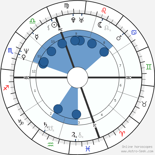 Robert Bouchet wikipedia, horoscope, astrology, instagram