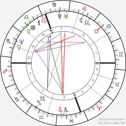 Robert Bouchet день рождения гороскоп, Robert Bouchet Натальная карта онлайн