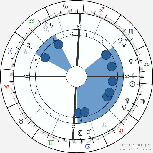 Roberta Torre wikipedia, horoscope, astrology, instagram