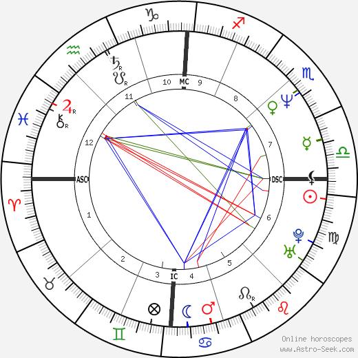 Roberta Torre день рождения гороскоп, Roberta Torre Натальная карта онлайн