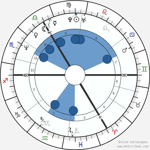 Ruud Gullit wikipedia, horoscope, astrology, instagram
