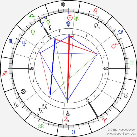 Рууд Гуллит Ruud Gullit день рождения гороскоп, Ruud Gullit Натальная карта онлайн
