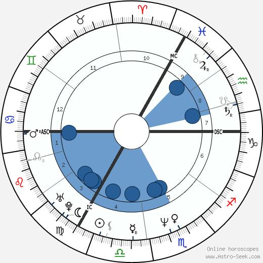 Simone Baker wikipedia, horoscope, astrology, instagram