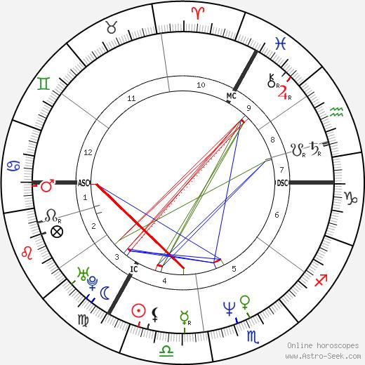 Simone Baker tema natale, oroscopo, Simone Baker oroscopi gratuiti, astrologia