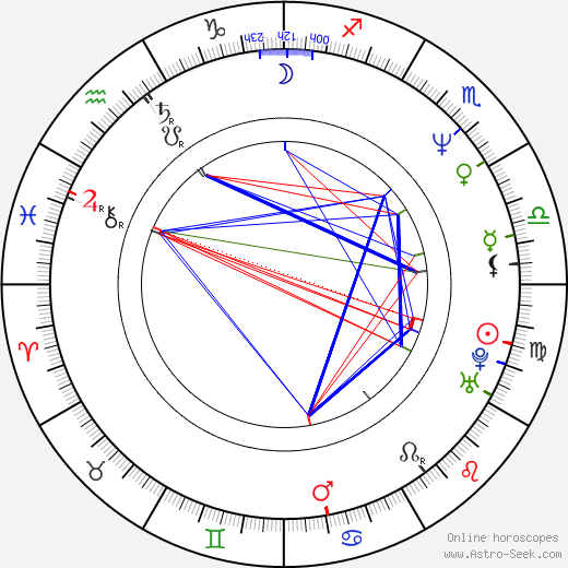 Thomas Kretschmann astro natal birth chart, Thomas Kretschmann horoscope, astrology