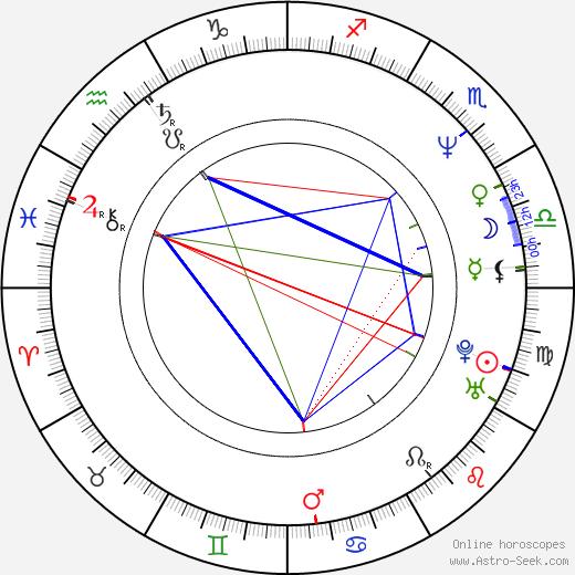 Wei Fan birth chart, Wei Fan astro natal horoscope, astrology