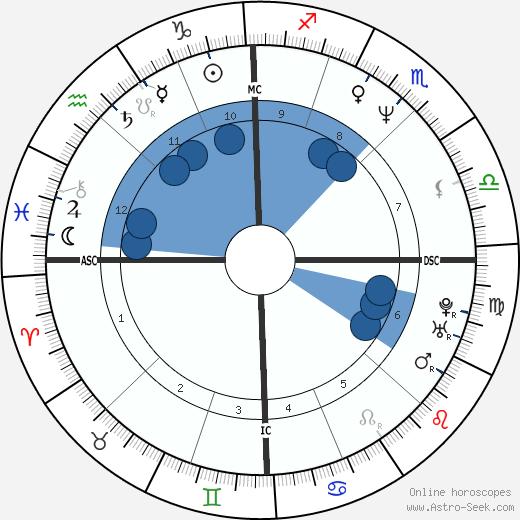 Alberico Evani wikipedia, horoscope, astrology, instagram