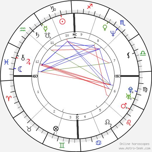 Альбериго Эвани Alberico Evani день рождения гороскоп, Alberico Evani Натальная карта онлайн