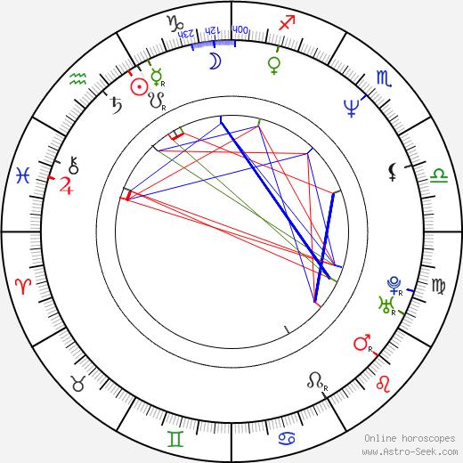 Alexander Brunkovsky tema natale, oroscopo, Alexander Brunkovsky oroscopi gratuiti, astrologia