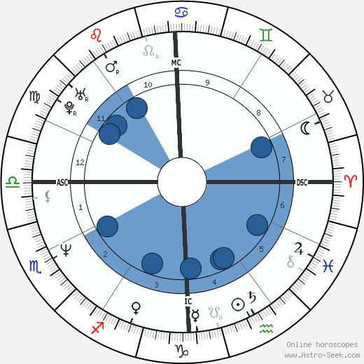 Alicia Riley wikipedia, horoscope, astrology, instagram