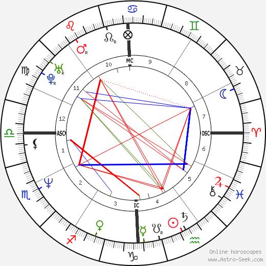 Alicia Riley tema natale, oroscopo, Alicia Riley oroscopi gratuiti, astrologia