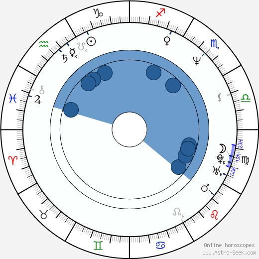 Anna Samokhina wikipedia, horoscope, astrology, instagram
