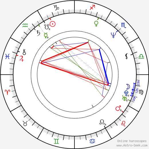 Anna Samokhina astro natal birth chart, Anna Samokhina horoscope, astrology