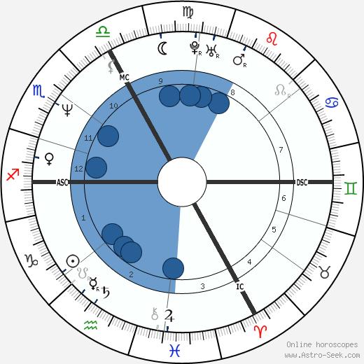 Azedine Berkane wikipedia, horoscope, astrology, instagram
