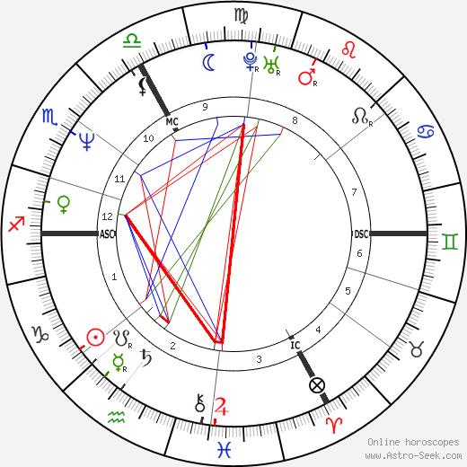 Azedine Berkane birth chart, Azedine Berkane astro natal horoscope, astrology