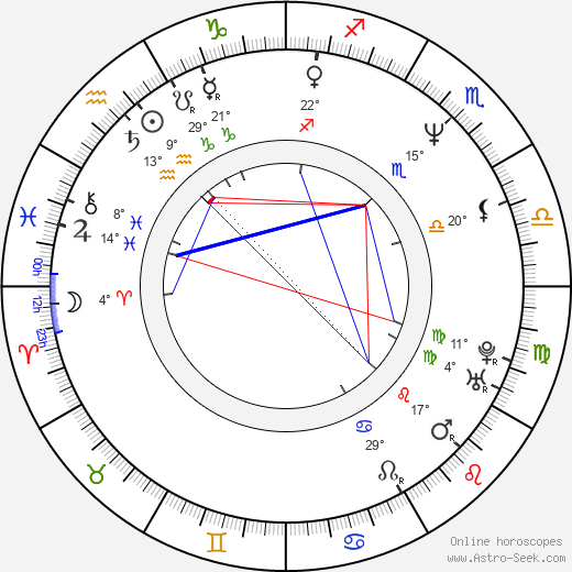 Bob Howard birth chart, biography, wikipedia 2020, 2021