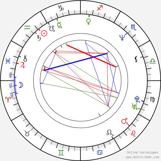 Bob Howard birth chart, Bob Howard astro natal horoscope, astrology