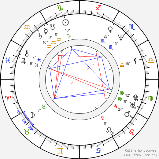 Candice Daly birth chart, biography, wikipedia 2019, 2020
