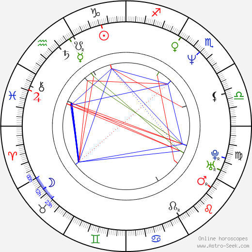 Candice Daly birth chart, Candice Daly astro natal horoscope, astrology
