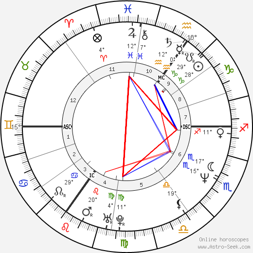 Caron Wheeler birth chart, biography, wikipedia 2019, 2020