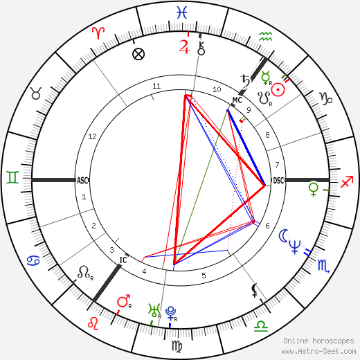Caron Wheeler astro natal birth chart, Caron Wheeler horoscope, astrology