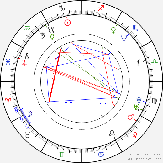Christian Carion astro natal birth chart, Christian Carion horoscope, astrology