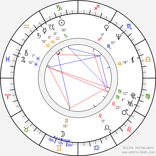 Clint Mansell birth chart, biography, wikipedia 2019, 2020