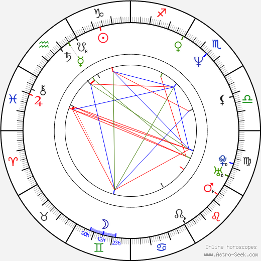 Clint Mansell astro natal birth chart, Clint Mansell horoscope, astrology