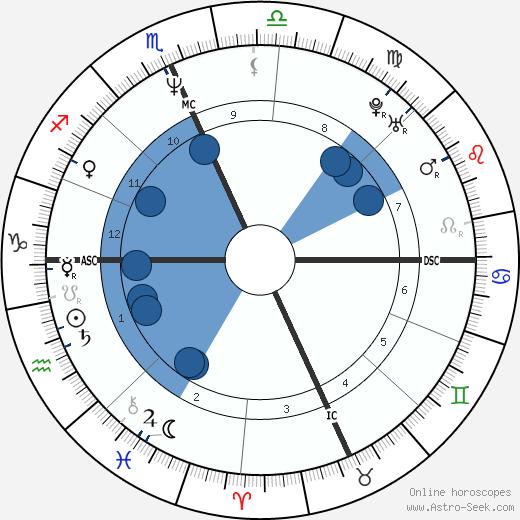 Daniel Gocheneur wikipedia, horoscope, astrology, instagram