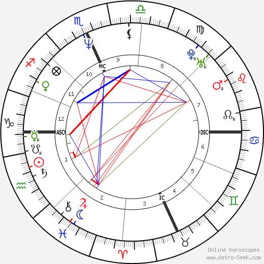 Daniel Gocheneur день рождения гороскоп, Daniel Gocheneur Натальная карта онлайн