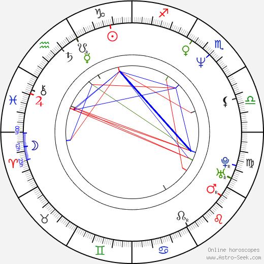 David Cone tema natale, oroscopo, David Cone oroscopi gratuiti, astrologia