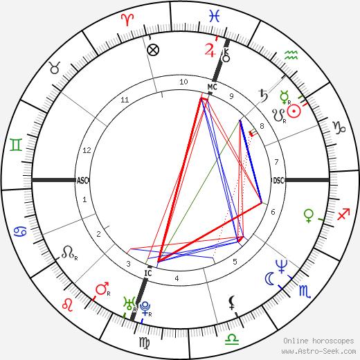 Derek Clark день рождения гороскоп, Derek Clark Натальная карта онлайн
