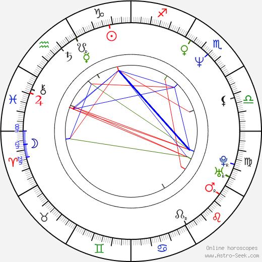 Эдгар Мартинес Edgar Martinez день рождения гороскоп, Edgar Martinez Натальная карта онлайн
