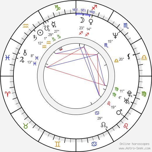 Gerit Kopietz birth chart, biography, wikipedia 2020, 2021