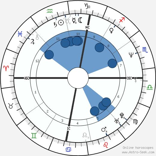 Gerry Lehane wikipedia, horoscope, astrology, instagram