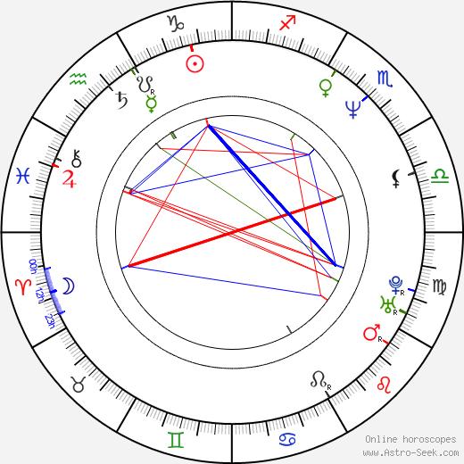 Ibrahim Maiga astro natal birth chart, Ibrahim Maiga horoscope, astrology