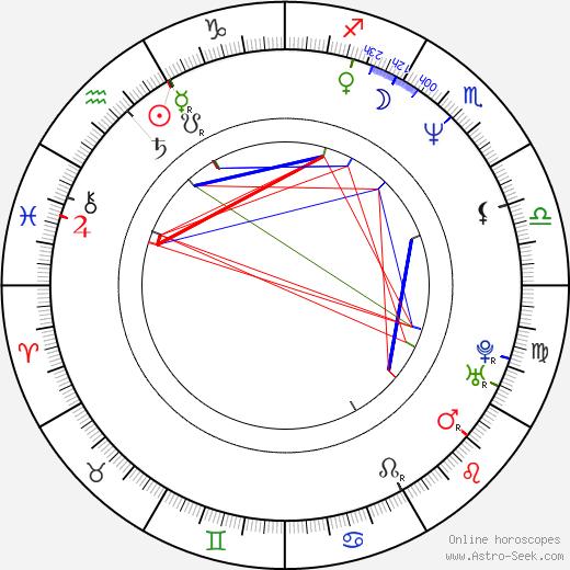 James Denton astro natal birth chart, James Denton horoscope, astrology