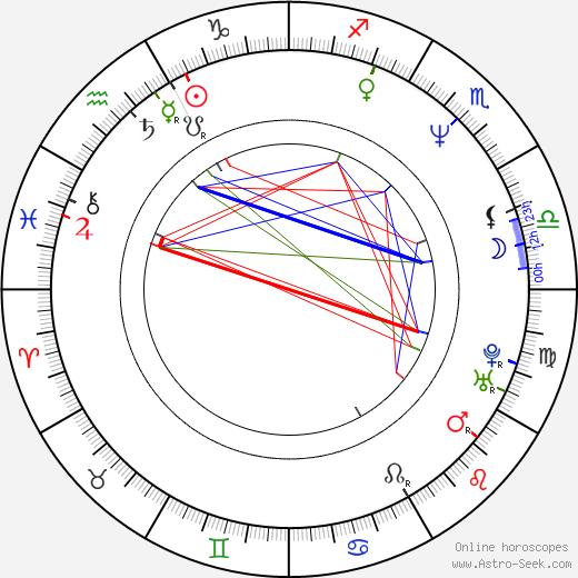 Джеймс Мэй James May день рождения гороскоп, James May Натальная карта онлайн