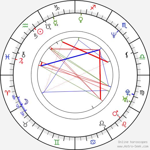 Jana Bittnerová birth chart, Jana Bittnerová astro natal horoscope, astrology