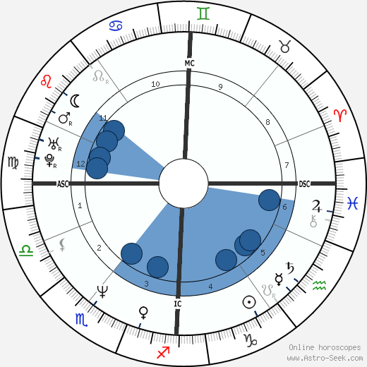 Jason Connery horoscope, astrology, sign, zodiac, date of birth, instagram