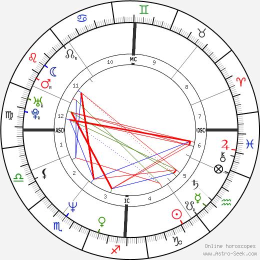 Джейсон Коннери Jason Connery день рождения гороскоп, Jason Connery Натальная карта онлайн
