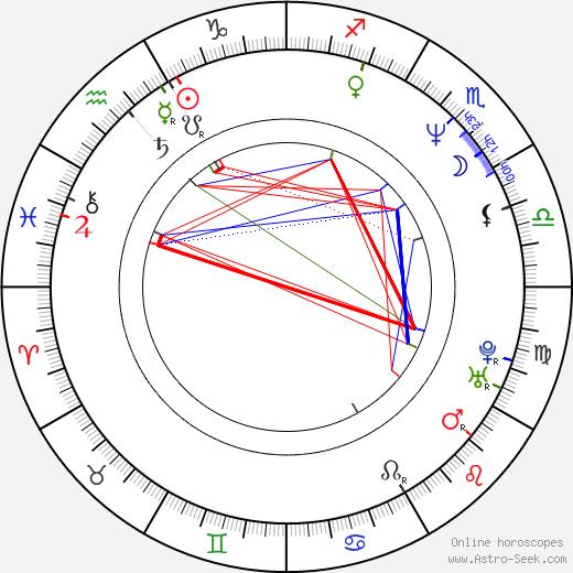 Jim Davidson день рождения гороскоп, Jim Davidson Натальная карта онлайн