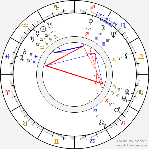 Jitka Lenková birth chart, biography, wikipedia 2019, 2020
