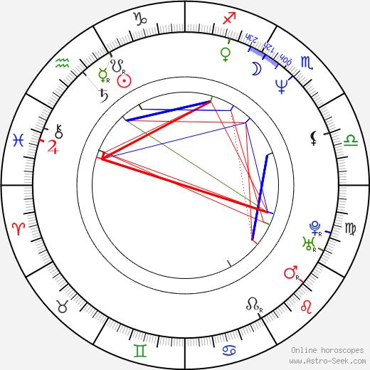 Jitka Lenková birth chart, Jitka Lenková astro natal horoscope, astrology