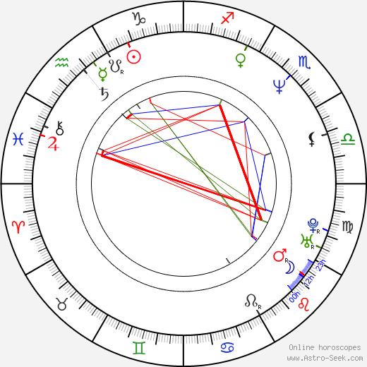 Johnny Martin astro natal birth chart, Johnny Martin horoscope, astrology
