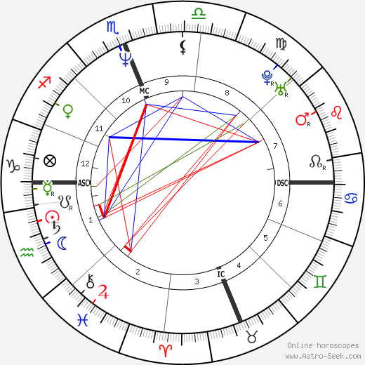 Jose Mourinho astro natal birth chart, Jose Mourinho horoscope, astrology
